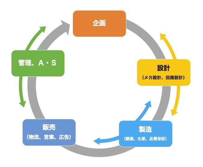 【電気・自動車・機械分野など】日系大手機械メーカーへの面接対策、動機整理、有利になる資格やスキル